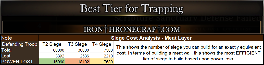 Iron Throne Best Tier for Trapping