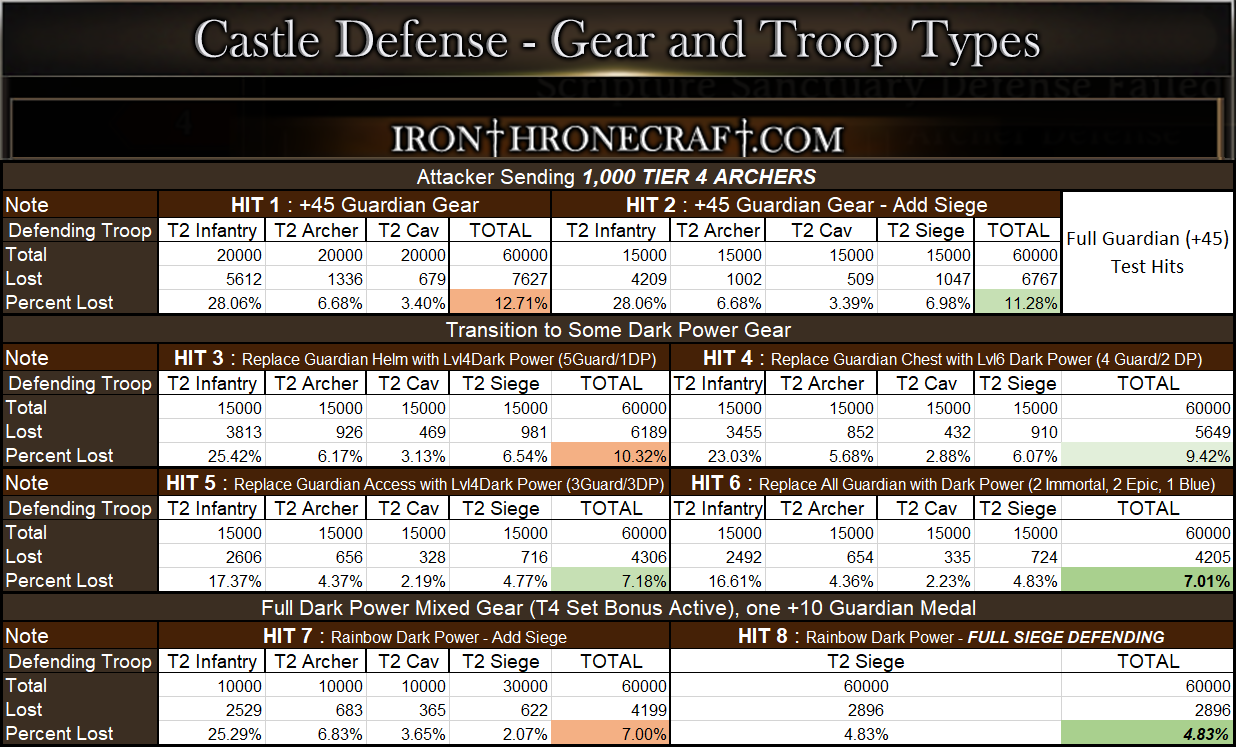 Iron Throne Combat Testing Defense Gear and Troop Count