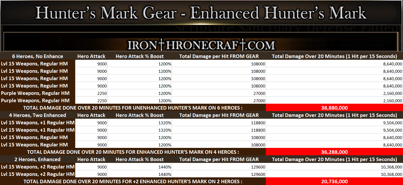 Iron Throne Raid Boss Gear