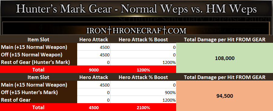 Iron Throne Hunters Mark Gear Comparison