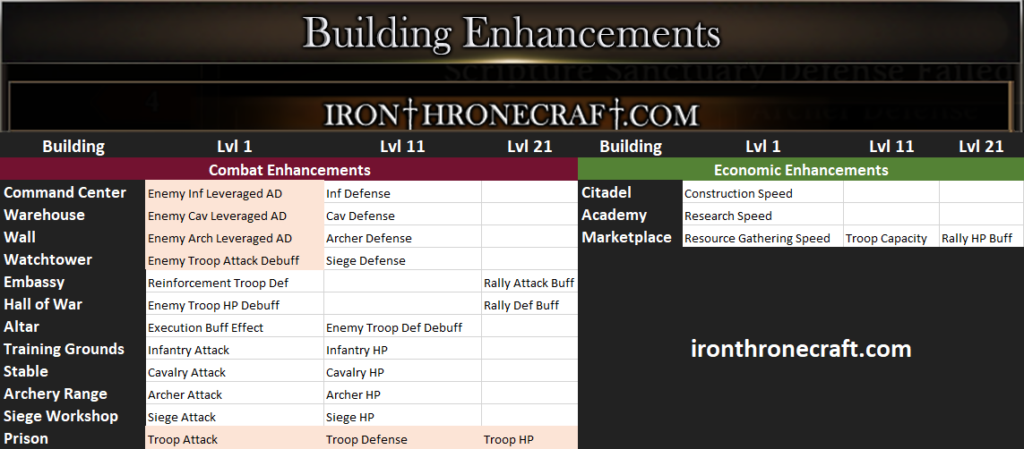 IronThroneCraft - Iron Throne Guides, Help, Tips, and Tricks